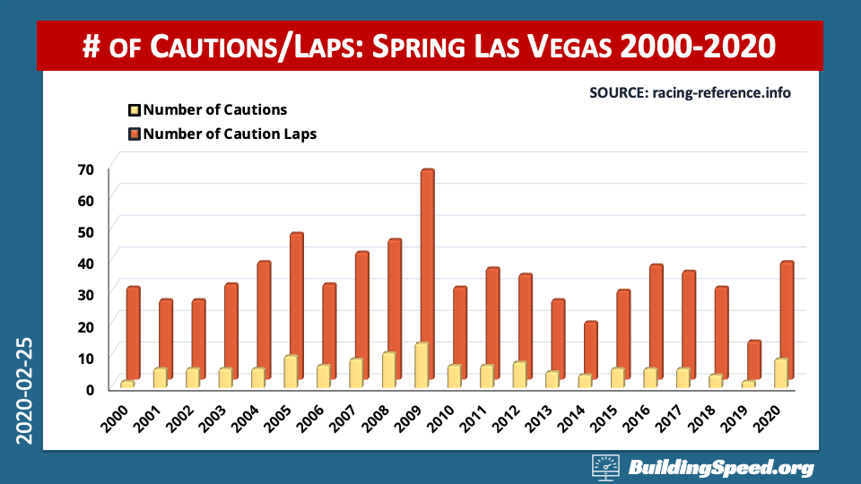 Overview: The numbers of cautions and caution laps for spring Las Vegas races from 2000-2020