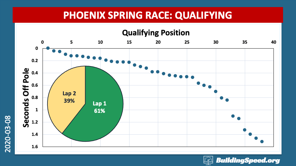 An xy plot showing seconds off the pole for Phoenix spring qualifying. The inset shows a pie chart describing which drivers had fastest laps on lap 1 or lap 2
