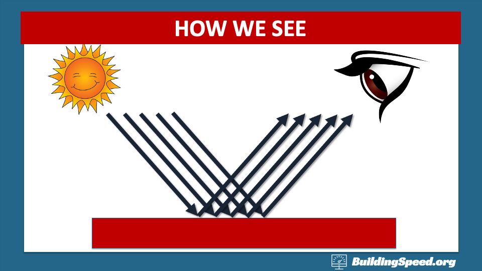 How humans see, including the source (the Sun), an object (a red block) and the detector (an eye)