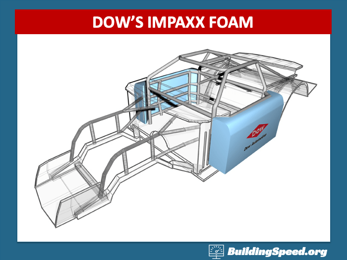 IMPAXX is a safety foam that is used in NASCAR, as well as increasingly in passenger cars