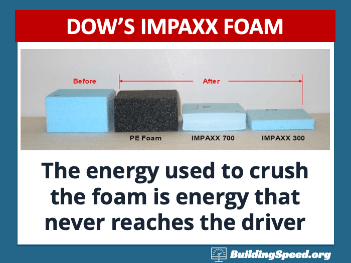 A picture showing how much different types of foam crush under impact: The more crushing, the more energy absorbed