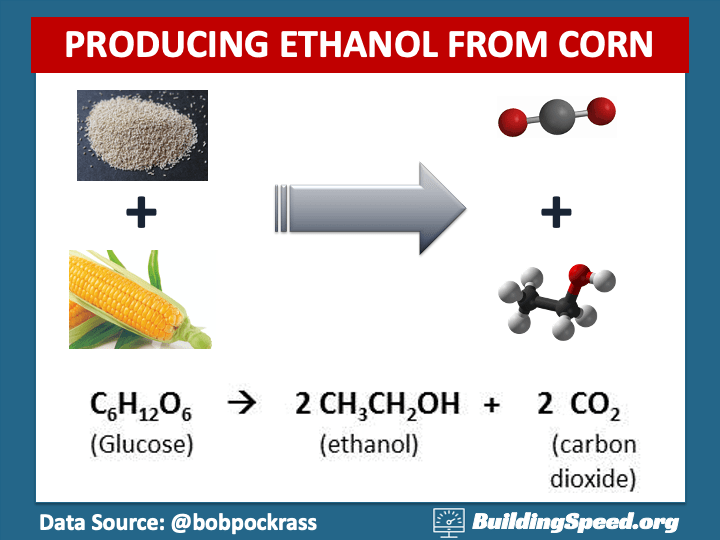 A schematic of how the fermentation of corn produces carbon dioxide and ethanol -- which ultimately affects beer