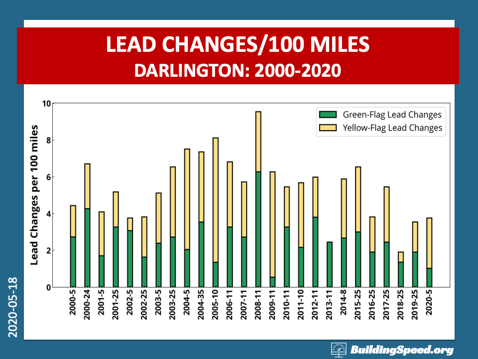 A bar chart breaks down green-flag and yellow-flag lead changes at Darlington