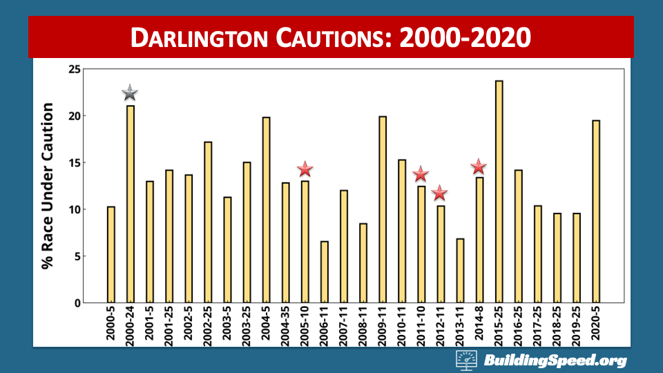 A column chart showing the percentage of races run under caution at Darlington 2000-2020