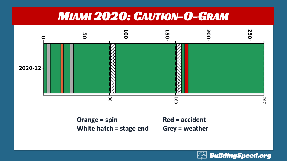 Homestead-Miami Race Report: Caution-O-Gram