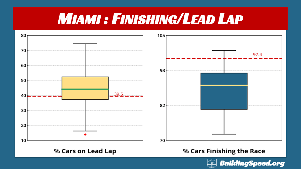 Homestead-Miami in Perspective: Boxplots showing the percentage of cars finishing the race and finishing on the lead lap