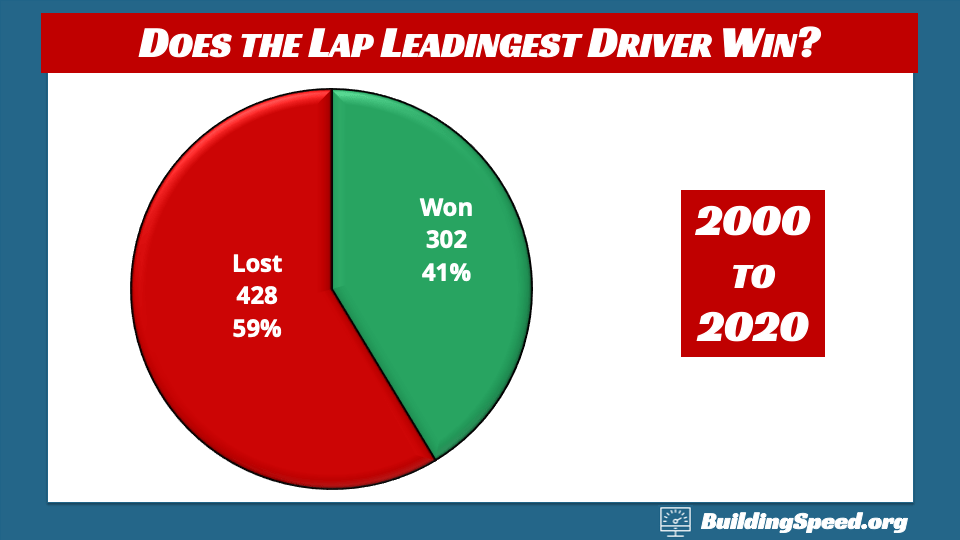 A pie chart showing how often the lap-leadingest driver won from 2000 to 2020