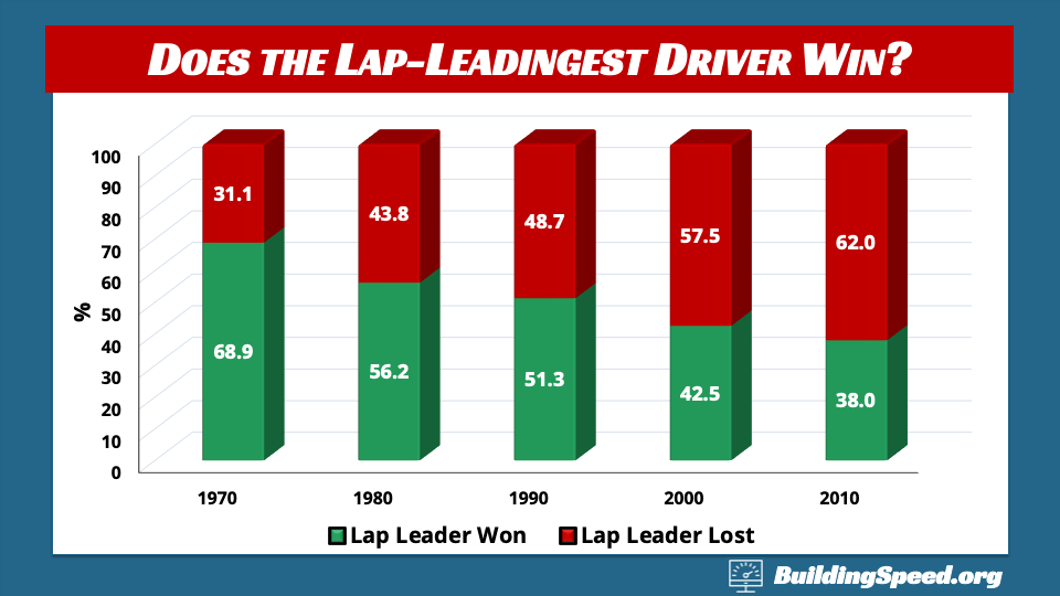 A column chart showing how often the lap-leadingest driver won over the decades from 1970s to the 2010s
