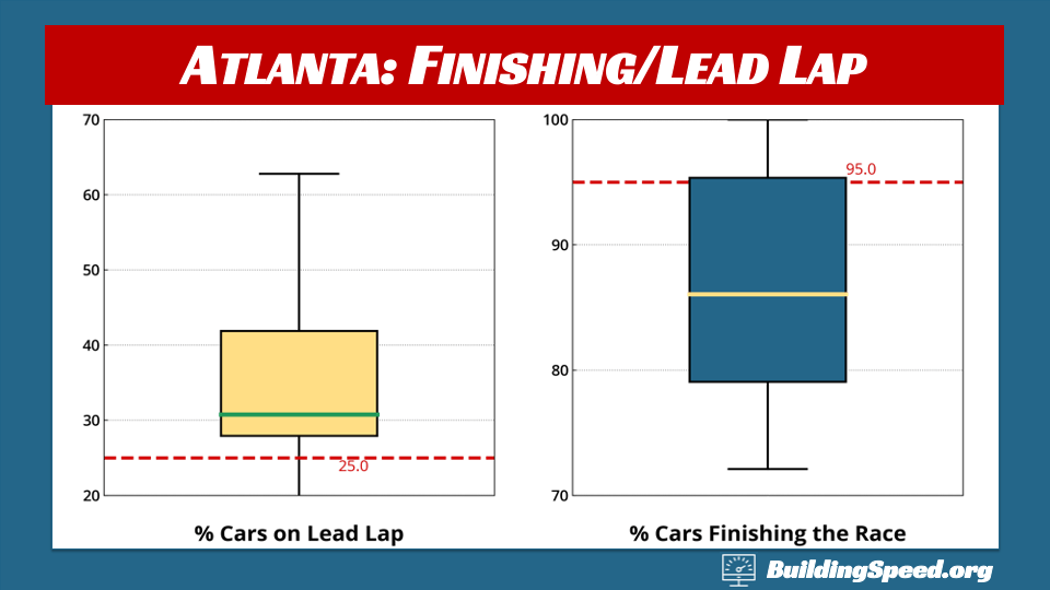 Percentages of cars finishing the race and finishing on the lead lap at Atlanta 1990-2020, spring race obly