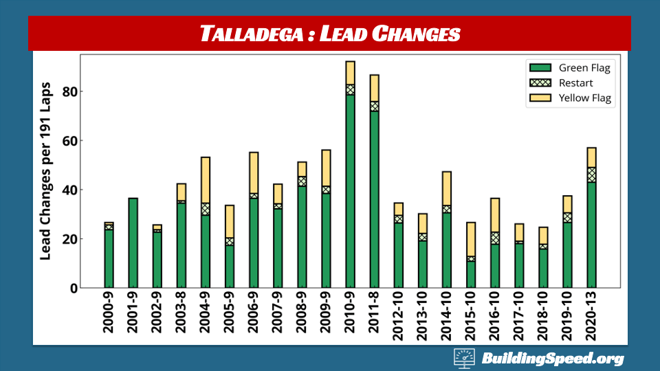 Talladega Race Report: A column chart breaking down the lead changes for spring 2020