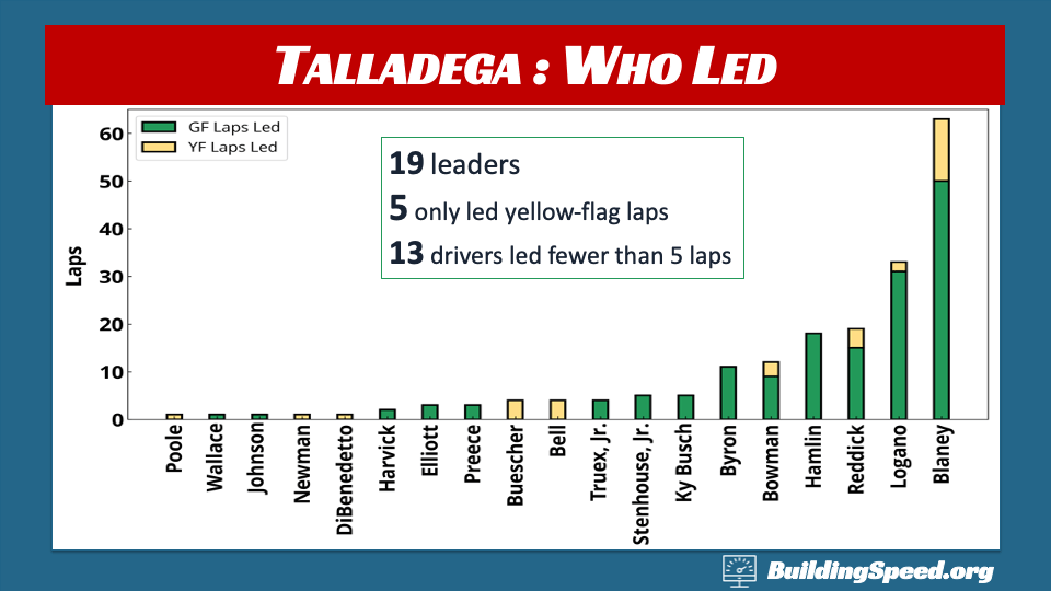 Talladega Race Report: A column chart breaking down who led yellow and green-flag laps in spring 2020