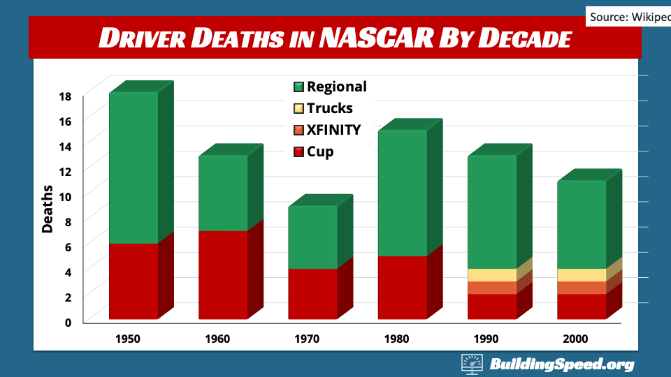 Driver deaths in NASCAR by decade