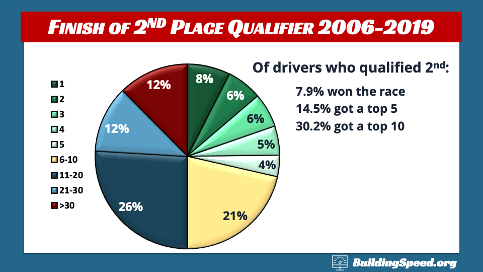 A Pie Chart showing how often the second-place qualifier wins the race