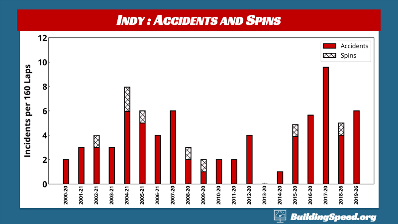 What to Expect at Indy: Accidents and Spins