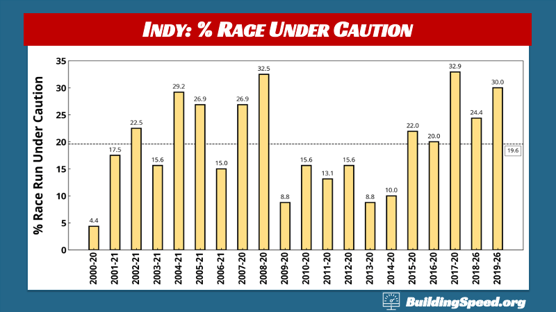What to Expect at Indy: A column chart showing the percent race under caution