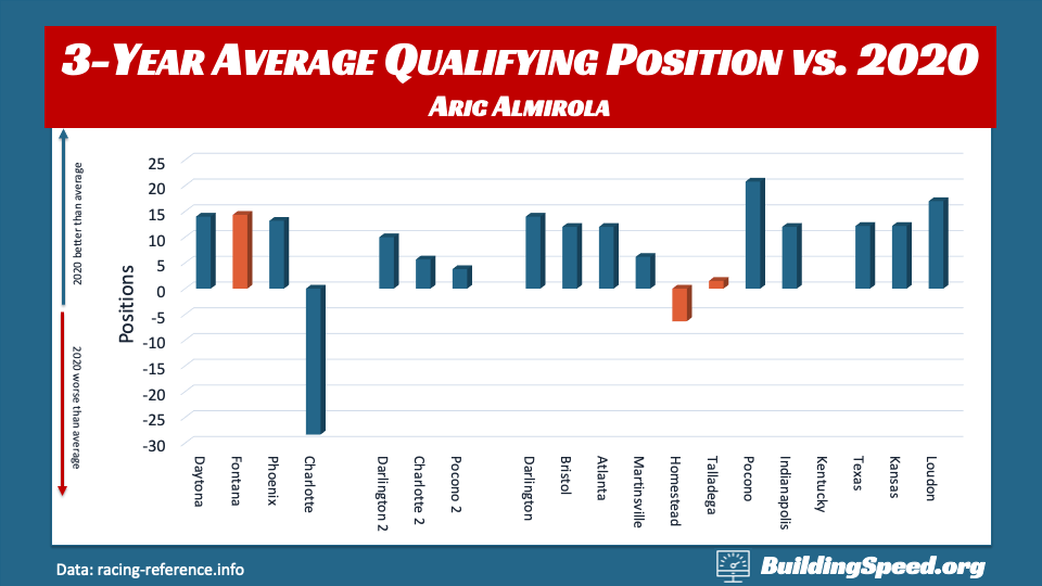 A column chart comparing the 2020 qualifying position vs. the three-year average at each track for Aric Almirola
