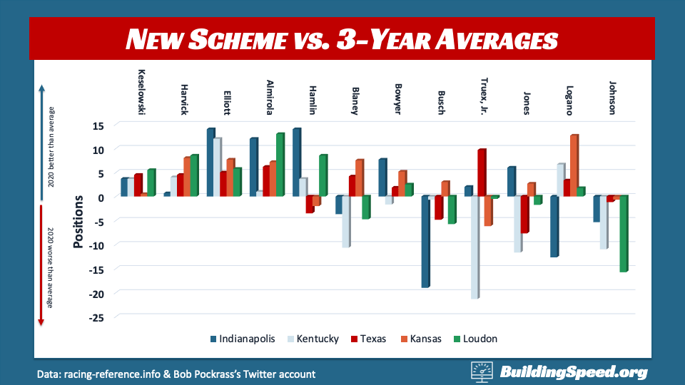 Column chart comparing the new scheme starting positions with 3-year averages