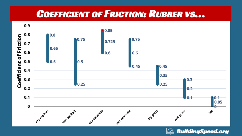A bar graph of the coefficient of friction for rubber against a variety of surfaces.