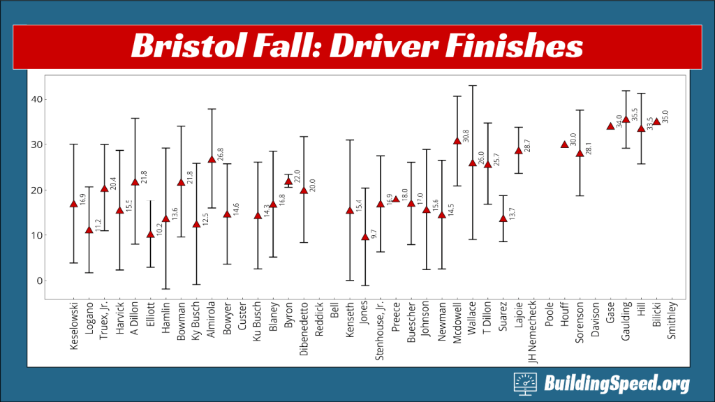 Bristol Driver Stats: Each driver's mean finish, with bars showing one standard deviation