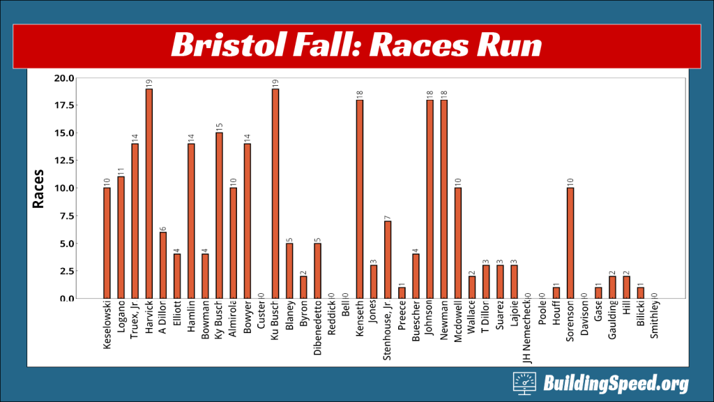 Bristol Driver Stats: A column chart showing how many races each driver has run