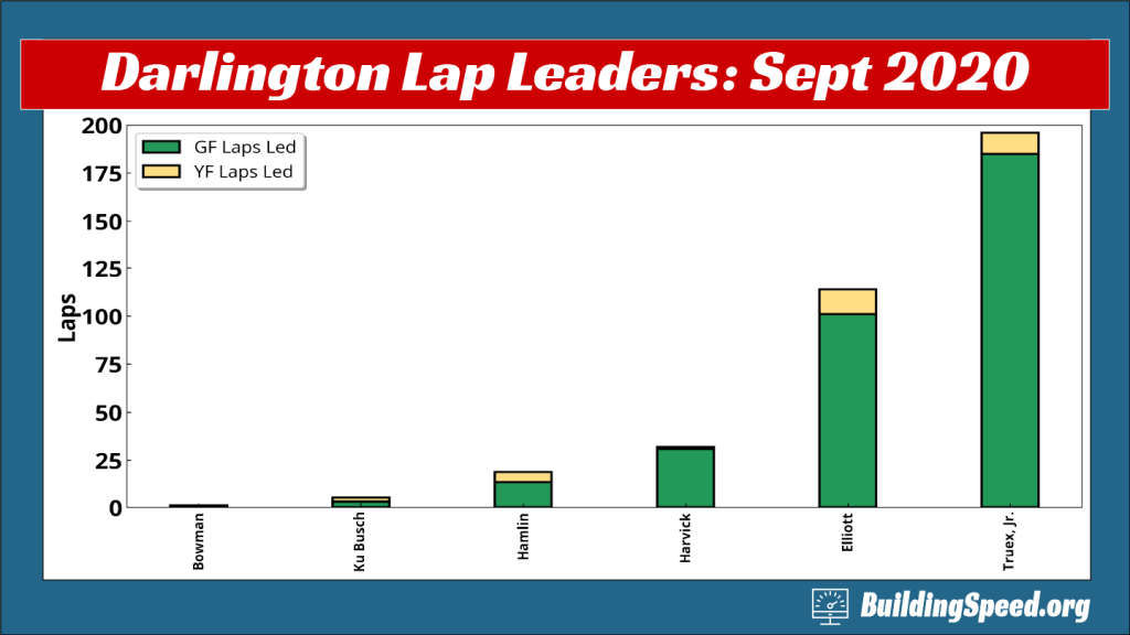 A column chart of the lap leaders at Darlington: September 2020
