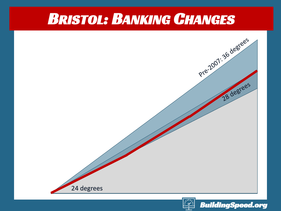 A graphic comparing the original 36-degree banking at Bristol to the changes made in 2007 and beyond
