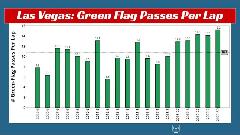 A bar chart showing the history of average green-flag passes per lap at Las Vegas from 2005 to 2020 Las Vegas II