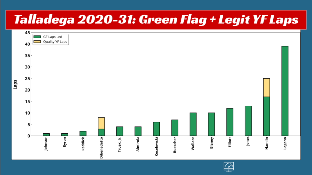 A column chart for Talladega race 2020-31 include green flag laps led and yellow flag laps that were inbetween two green-flag leads from the same driver