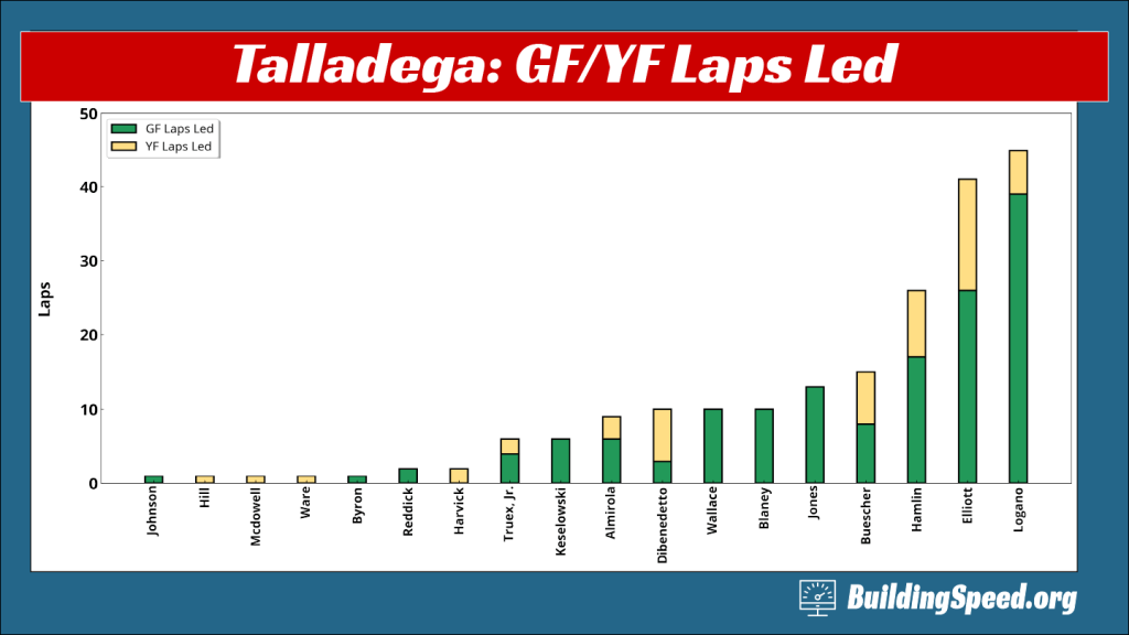 A column chart for Talladega race 2020-31 breaking down laps led into green flag and yellow flag laps