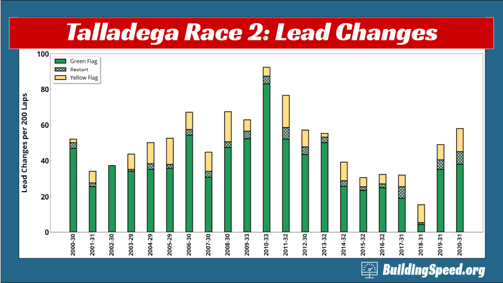 A column chart breaking down the types of lead changes for Talladega race 2 from 2000-2020