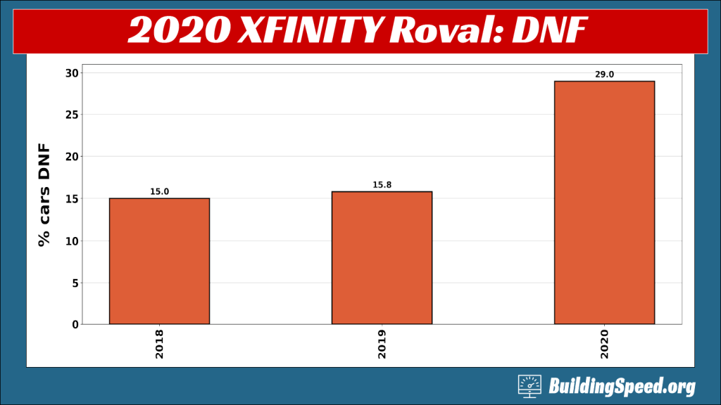 A column chart comparing the percent of dnfs at XFINITY races at the Charlotte Roval from 2018-2020