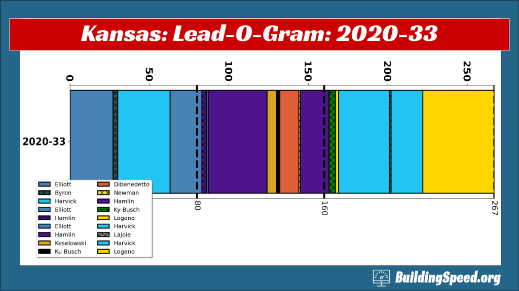 The Lead-O-Gram for Kansas 2020-33