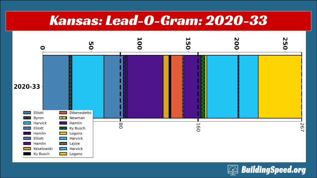 The Lead-O-Gram for Kansas 2020-33