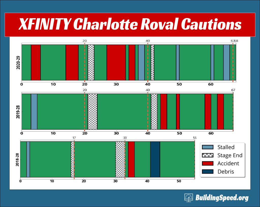 Comparing the caution-o-grams for the XFINITY Charlotte Roval races. The 2020 race was run in the rain.