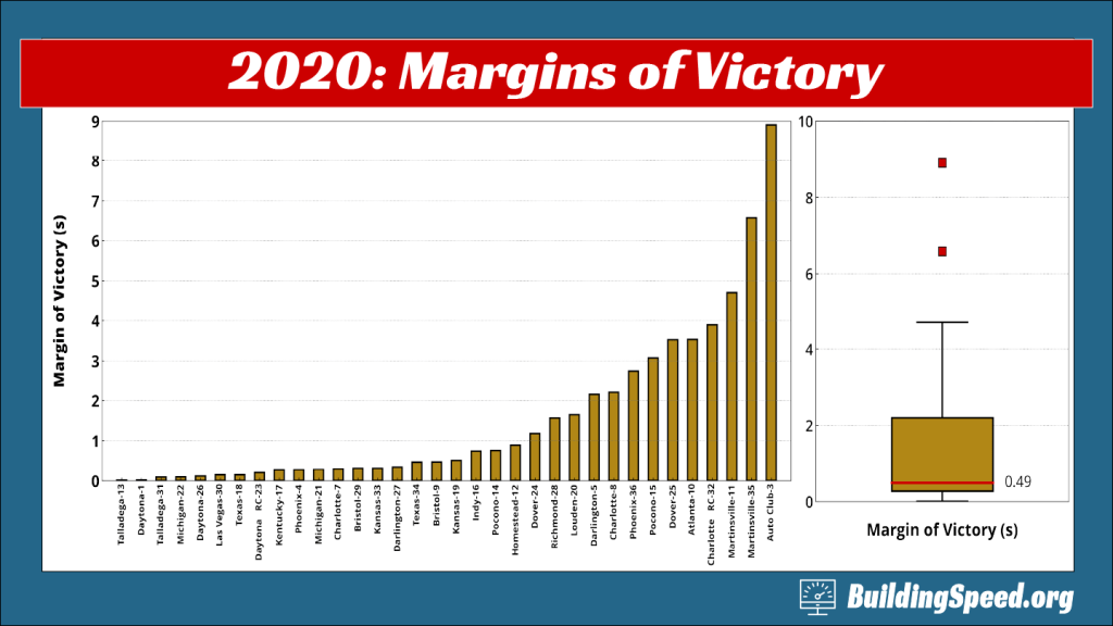 A column chart showing the margins of victory for all tracks in the 2020 season, with a boxplot inset showing two outliers and a media on 0.49 seconds