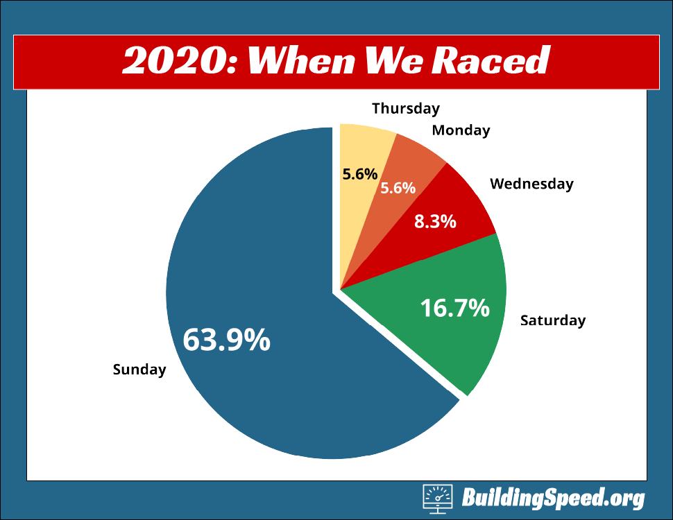 A pie chart showing the days that had races.