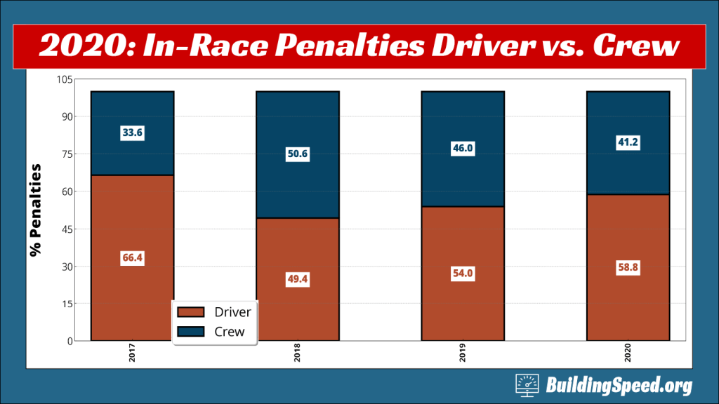 A column chart showing the percentage breakdown of in-race penalties between driver and crew