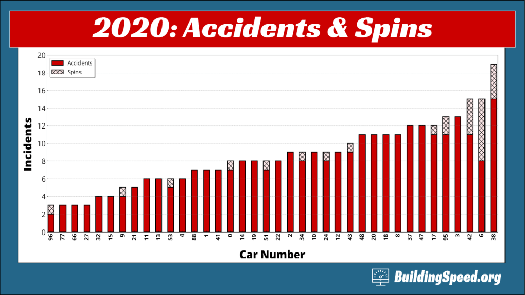 A column plot showing the number of accidents and spins for each driver by car number.