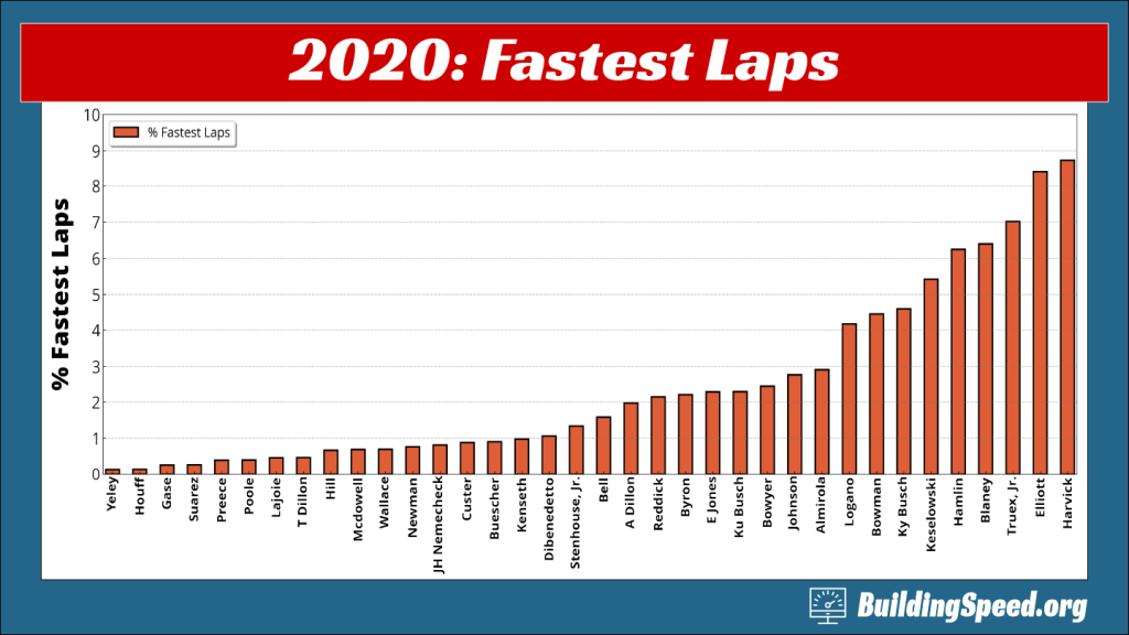 A column chart showing how often a driver ran the fastest lap of any car on track.