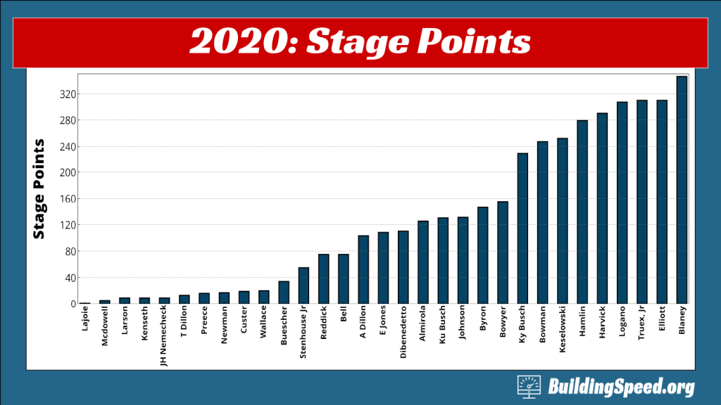 A column plot of the total number of stage points won by each driver in 2020