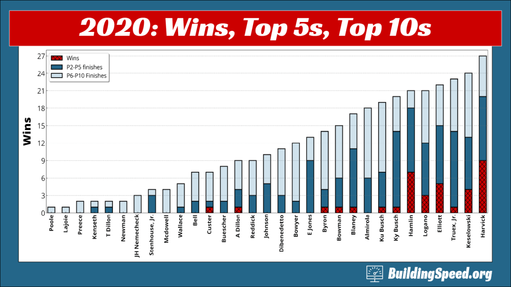 A column chart of the wins, top-5's, and top-10s of the full-time drivers for 2020