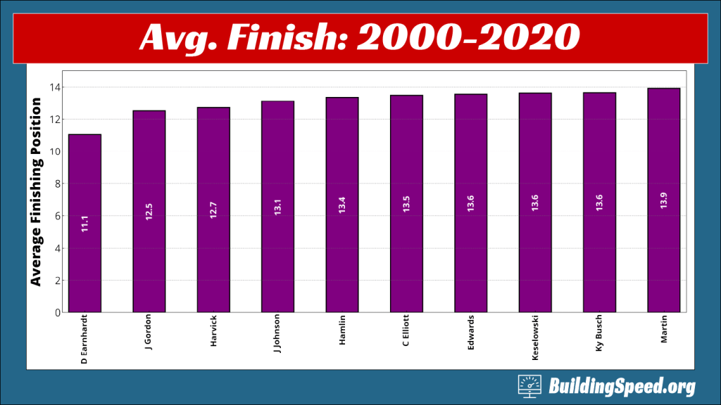Career average finishing positions for drivers who drove at least 100 races and at least one season between 2000 and 2020