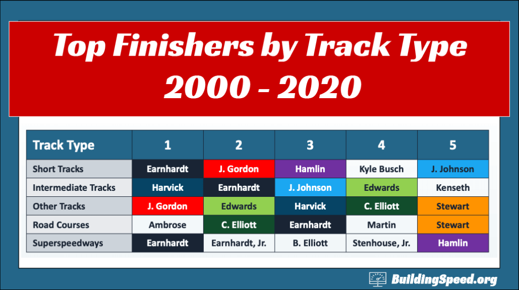 A table showing the top five drivers for each type of track.