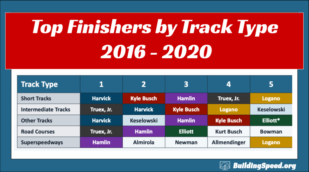 A graph showing the top five finishers at each type of track averaged over the 2016-2020 seasons