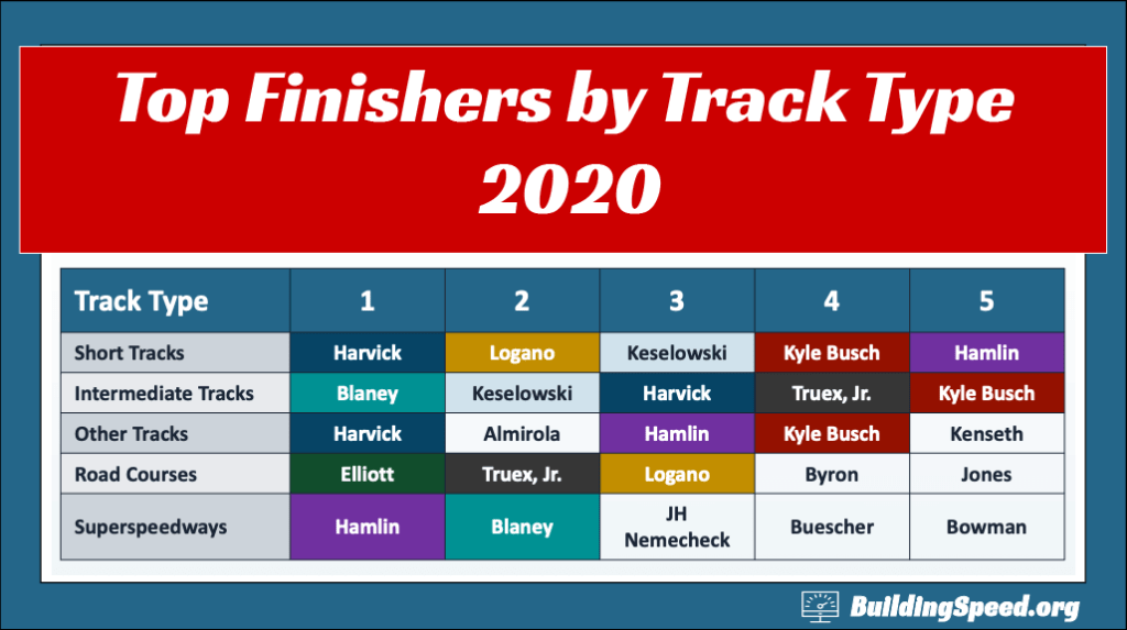 A graph showing the top five finishers at each type of track for the 2020 season