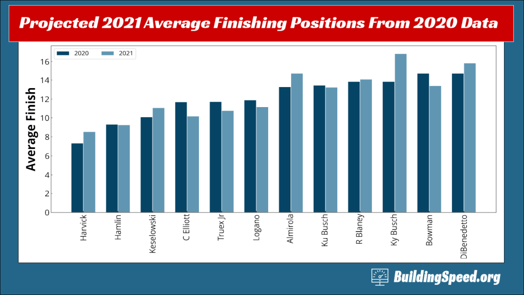 A projections of average finishes for the track composition of 2021 based on 2020 finishes