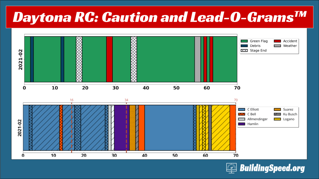 The Caution-O-Gram and Lead-O-Grams for the 2021 Daytona Road Course race