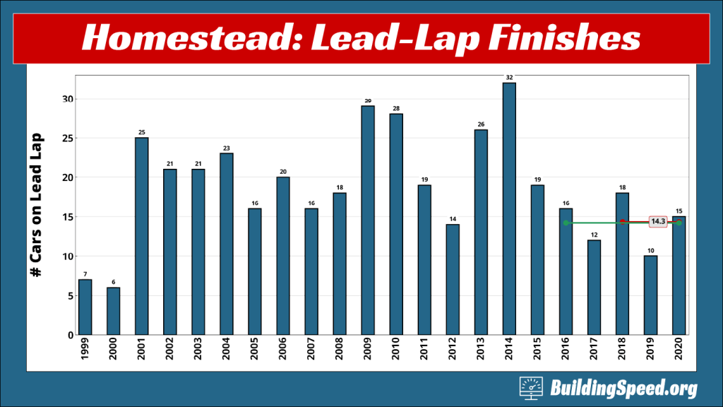 A column graph showing that 25 to 40% of the cars at Homestead-Miami speedway finish the race on the lead lap