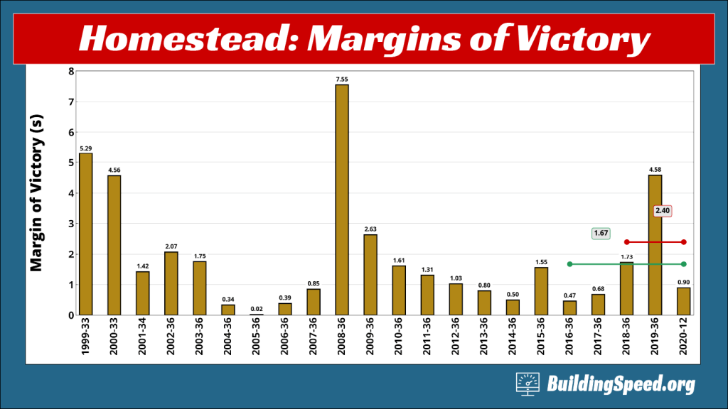 A column graph showing the margins of victory at Homestead-Miami speedway