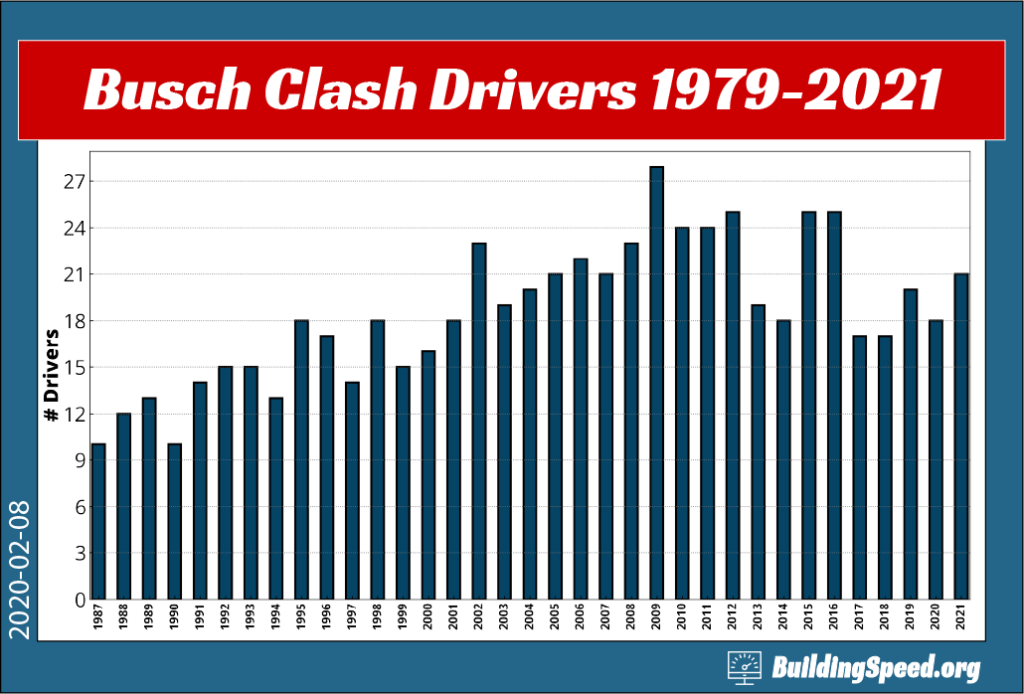 A column graph showing the number of Busch Clash drivers from 1979-2021